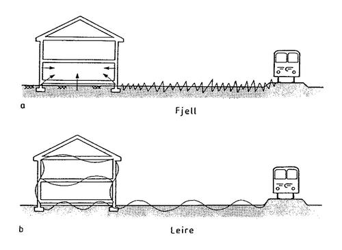 lavfrekvent lyd ventilasjonsanlegg